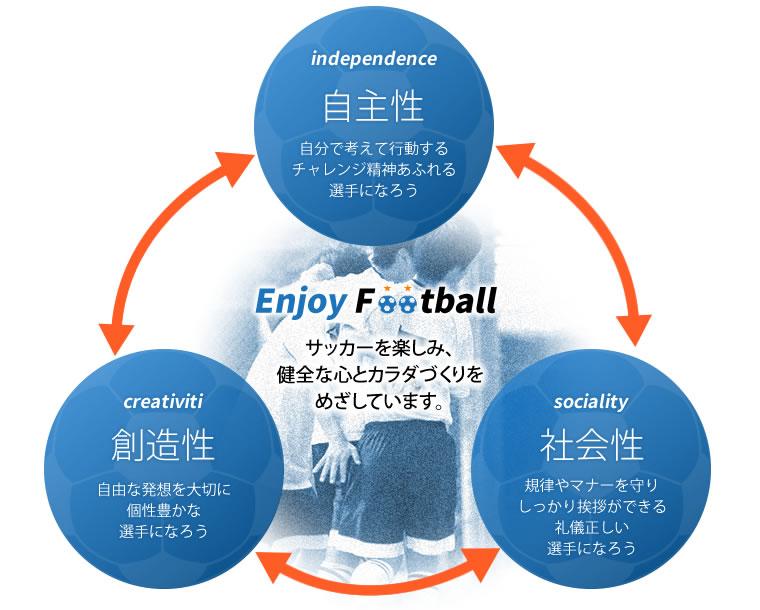 サッカーを楽しみ健全な心とカラダづくりをめざしています。
